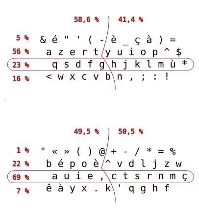Clavier Bépo VS clavier Azerty